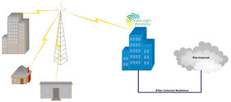Radio Tower For Internet Green Light Wireless Fundable Crowdfunding For Small Businesses