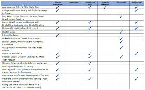Counseling Theory Chart Career Development Thoughts About Career Development