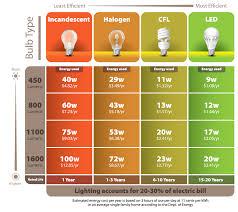 light bulb cost calculator led light bulb cost and design led savings calculator lights with do