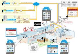 Home Network Wiring Design Network Solution U2013 Flora Technology