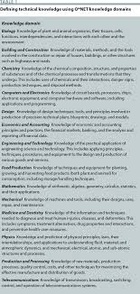 convention collective bureaux d udes techniques issues issues in science and technology page 4