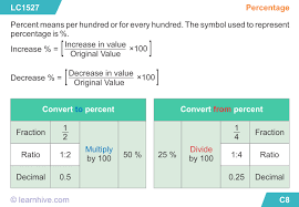 learnhive icse grade 5 mathematics percentage lessons