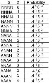 Binomial Probabilities Table Binomial Random Variables 3 Of 4