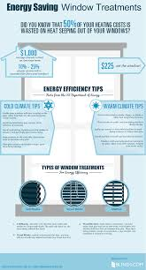 Energy Efficient Window Blinds Energy Saving Window 102 Best Why Window Film Images On Pinterest