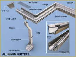 Gutter Installation Estimate by Free No Hassle Gutter Estimate In Minutes Willey S Seamless Gutters