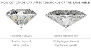 how much does an engagement ring cost 1 75 carat oval cut 1 3 4 carat ritani