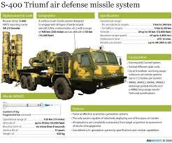 نظام hq-9 الصيني يهزم s-300 في تركيا  Images?q=tbn:ANd9GcQtOZdzh7H5t0TDes3v6LFwPp4DgkF3aQYAO-PWZ2LNq3d7dQ_3tQ