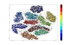 visualizing with t sne