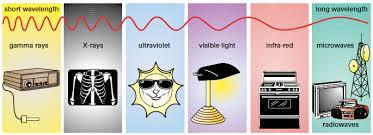 Visible Light Examples 9 1roberts Electromagnetic Spectrum U0026 Light
