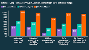 best american airlines credit card valuepenguin
