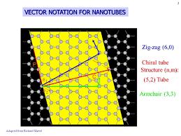 Armchair Nanotubes 1 Carbon Nanotube Field Effect Transistors Carbon Nanotube Field