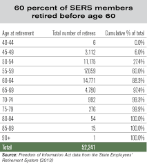 Social Security Retirement Age Table Pension Solutions Reforming Retirement Age Illinois Policy