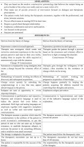 brief strategic therapy for obsessive u2013compulsive disorder a
