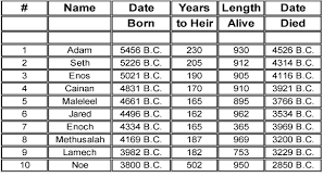 biblical calendar adam to the exodus enoch solar calendar