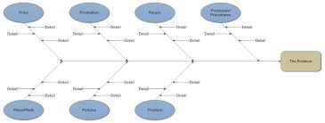 cause and effect diagram what is a cause and effect diagram and