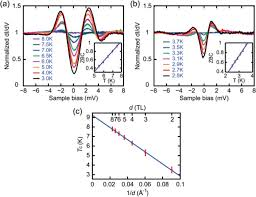 electronic structure and superconductivity of fese related