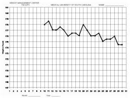where to get an interactive free weight loss chart