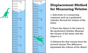 volume by water displacement worksheet adcontessa