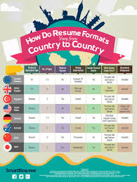 various resume formats different resume formats resume format and