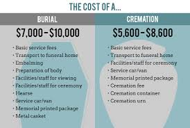 costs of traditional burial vs cremation