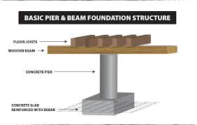Types Of Foundations For Homes Pier U0026 Beam Homes Foundation Kingfoundation King