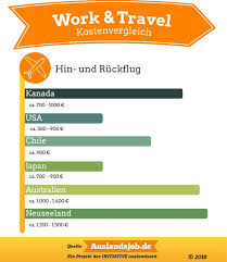 work and travel images Beliebte work and travel l nder im vergleich work and travel magazin jpg