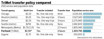 Alberta Bill Of Sale For Car by Is Trimet Trying To Boost Revenue By Pushing Low Income Portland