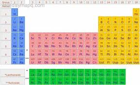 Al On Periodic Table What Is The Periodic Table Map Holiday Travel Holidaymapq Com
