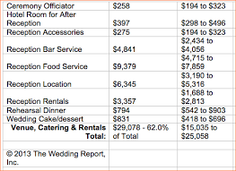 cost of wedding flowers 7 average cost of wedding venue procedure template sle