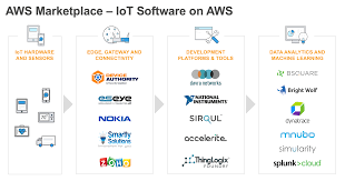 new aws marketplace iot discovery webpage accelerates iot