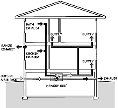 common questions about heat and energy recovery ventilators