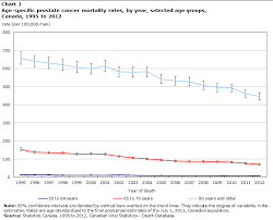 prostate cancer trends in canada 1995 to 2012