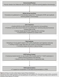 development and implementation of de novo clinical decision