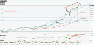 To Usd Best 2018 Bitcoin Price Predictions Btc Usd Projections From