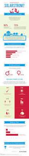 Haus Kaufen Wie 19 Besten Hausbau Infografiken Bilder Auf Pinterest Infografiken