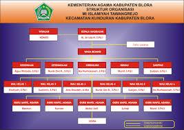 membuat struktur organisasi yang menarik uncategorized mi islamiyah tawangrejo page 3