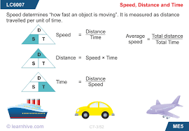 learnhive cbse grade 7 science motion and time lessons