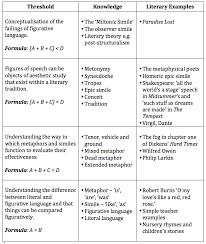 figurative language must do better u2026