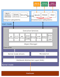 architecture of windows nt wikipedia