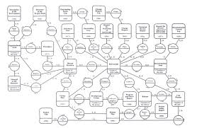 information systems design a data modeling approach