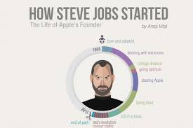 Path Of Light Through The Eye How Steve Jobs Started Infographic