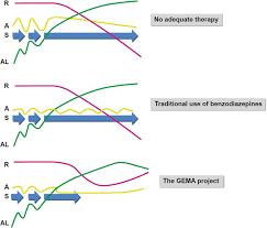 impact of alprazolam in allostatic load and neurocognition of