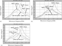change in microwave absorbing characteristics during the oxidation