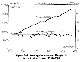 happiness as measured by gdp really how do you think
