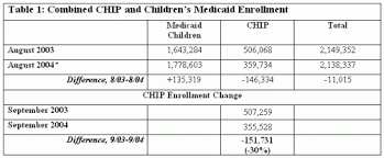 texas chip coalition working for strong children u0027s medicaid and