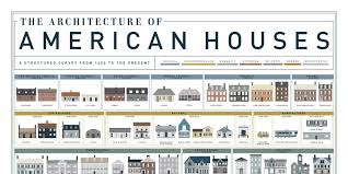 American Home Design Los Angeles American House Styles House Architecture Types Of Home Styles