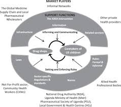 health system effects of implementing integrated community case