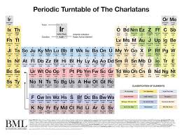 Periodic Table Ti The Charlatans Redesign Periodic Table With Song Titles