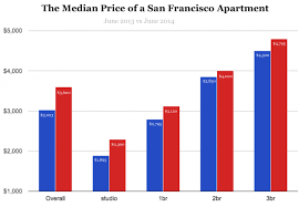 average rent us average rent in us how much does water cost per month usa square