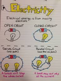 here u0027s a nice anchor chart on types of circuits edumation
